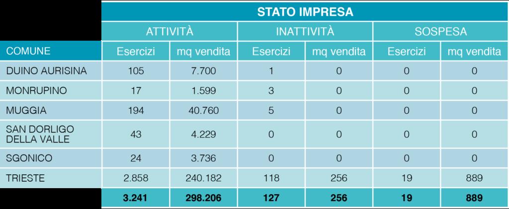 Tabella Trieste economica