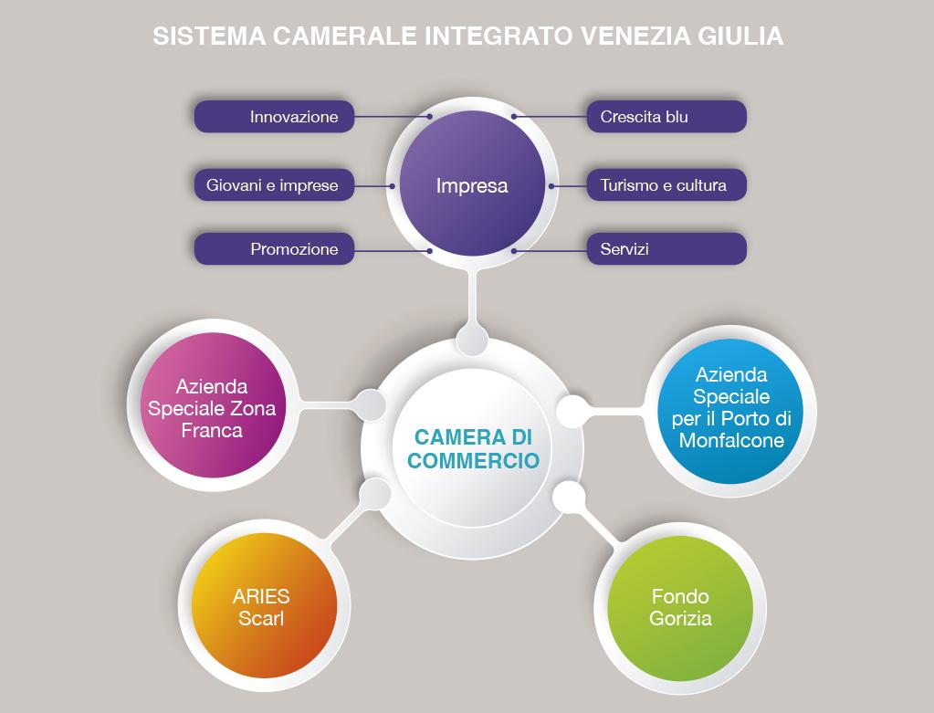 Grafico Sistema Camerale VGE Trieste economica