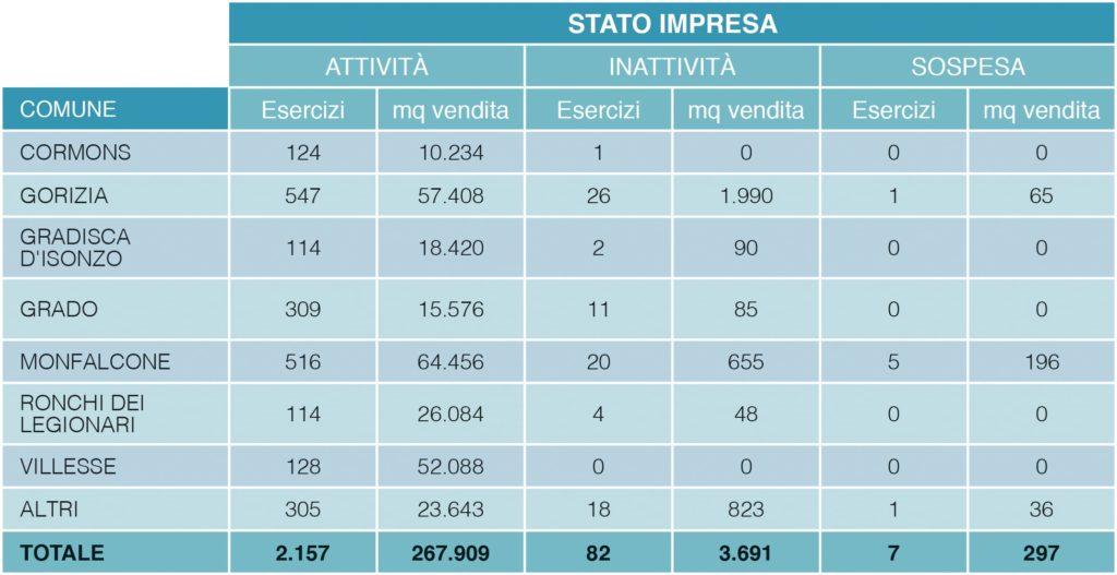 Tabella statistica