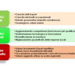 I benefici della ZLSR e il Piano di Sviluppo Strategico