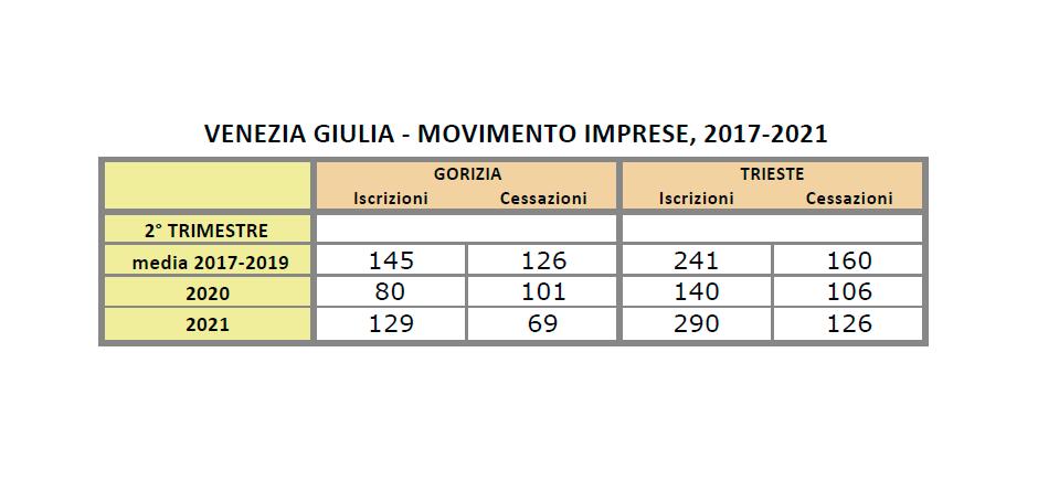 """Un secondo trimestre con il segno """"+"""" per le imprese della Venezia Giulia"""